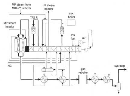 Схема производства синтез-газа