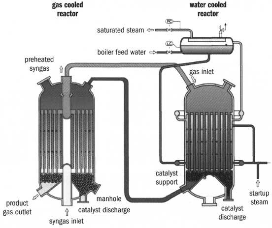 Нагретый технологический газ